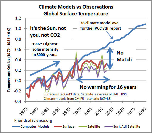 Climat Models vs Observations