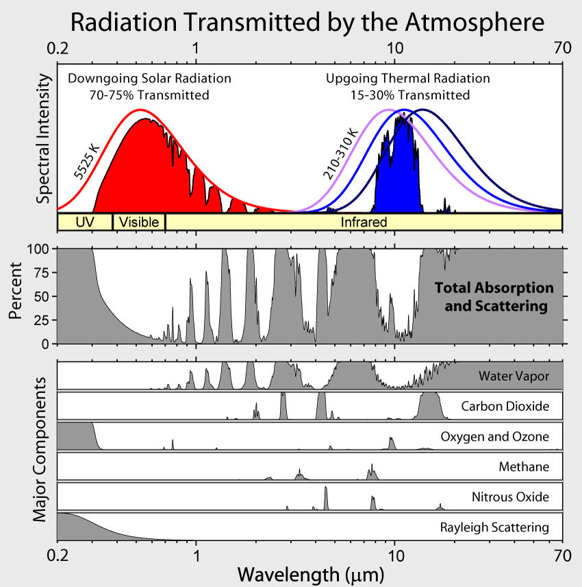 Radiation transmitted