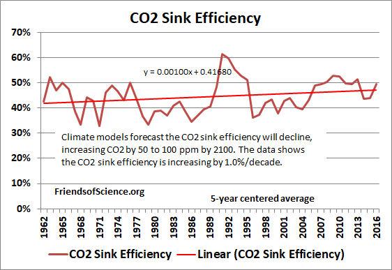 Murry Salby's latest presentation | Climate Etc