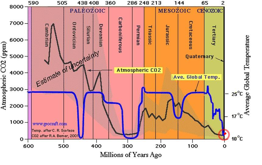 Climate history 600 million years