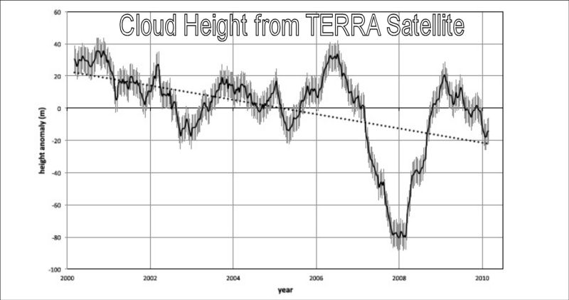 Cloud height from Terra Satellite