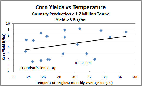 Corn yields