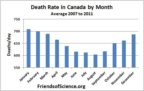 Death rate in Canada by month