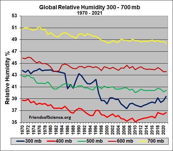 Global relative humidity