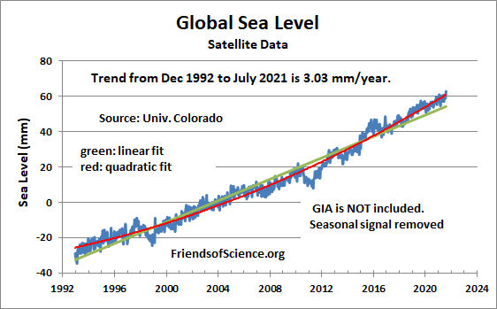 global sea level satellite