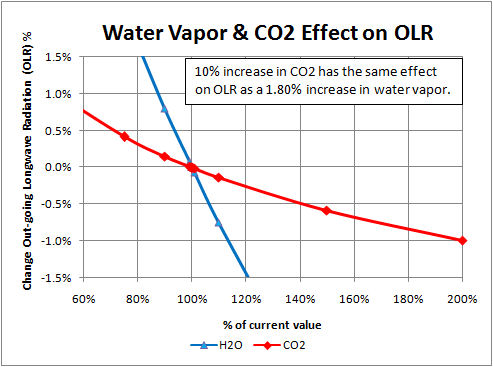 water vapor and CO2 on OLR