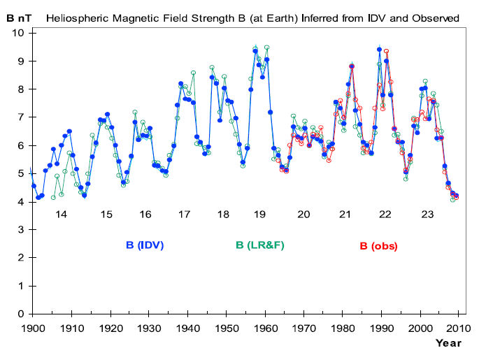 heliospheric magnetic field strength