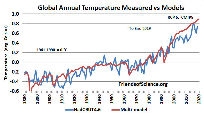 Global surface temperature & climate model projection
