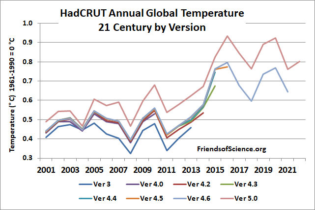HadCRUT annual global temperature 21 century by version