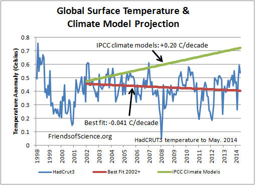 Global Surface Temperatures & Model Projections from 2002
