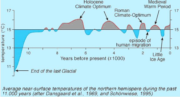 Northern Hemisphere Temperature History Since the Last Ice Age