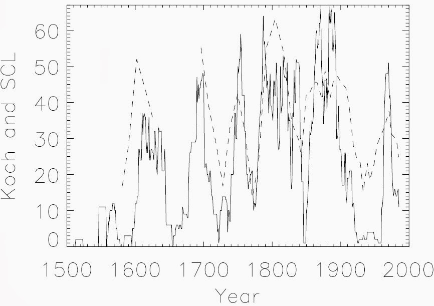 Koch ice index and Solar Cycle Length