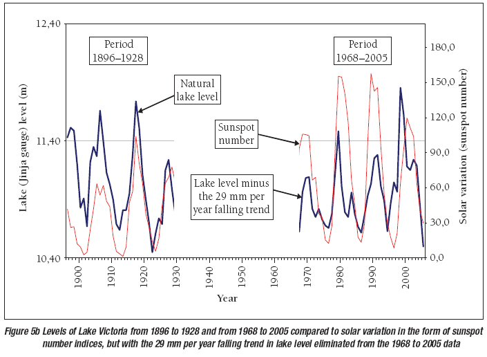 Lake Victoria Water Level and Sunspot Number