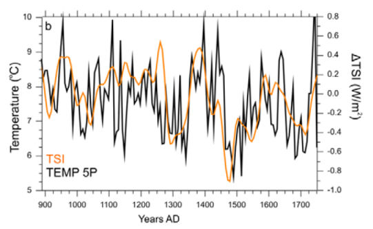 Northern Atlantic sea temperature and total solar irradiance