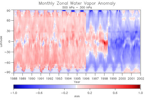 zonal water vapor 500 to 300 hPa