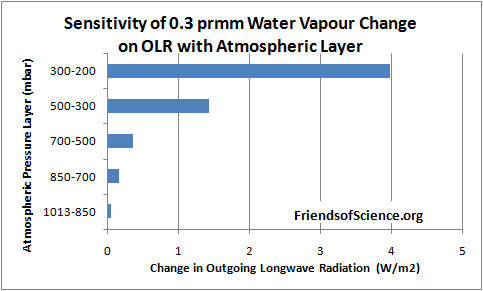 Sensitivity of water vapor change on OLR