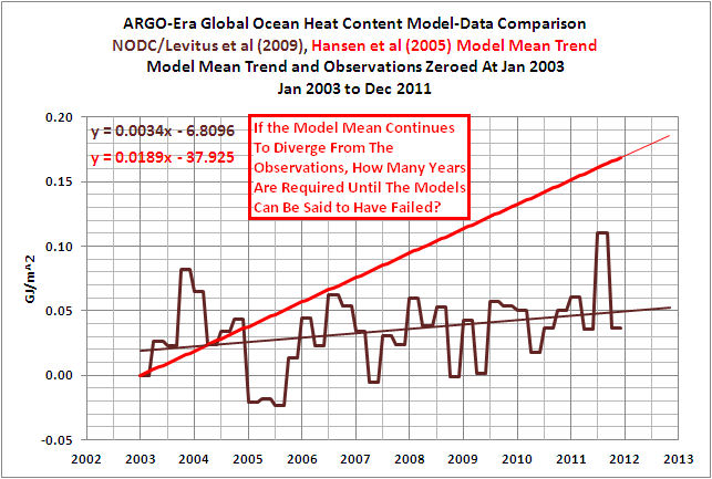 Global ocean heat content model-data comparison