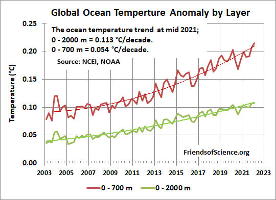 Global ocean temperature by layer