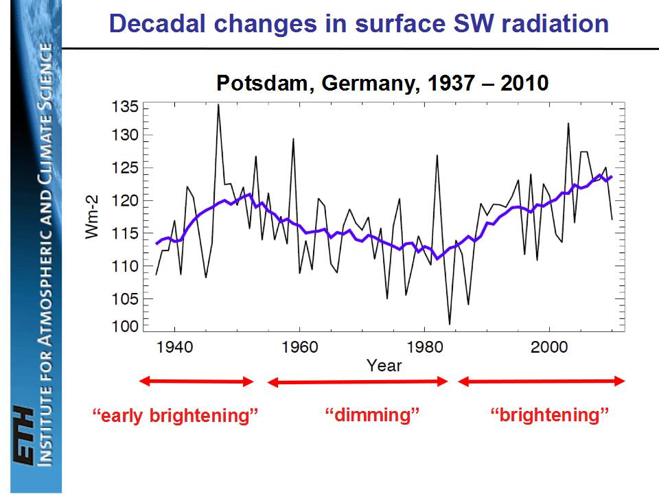 Germany SW surface radiation