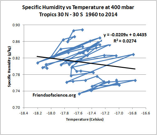 specific humidity 400 mb vs temperature tropics