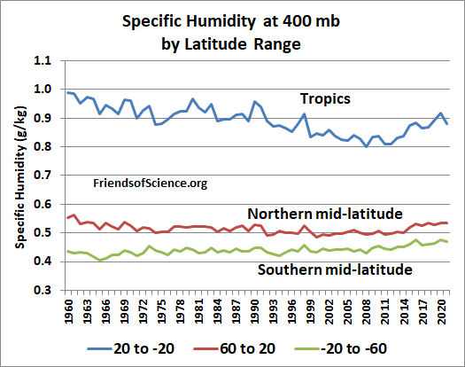 SH at 400 mb by latitude range