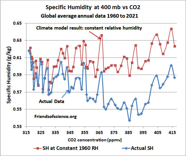 specific humidity 400 mb vs CO2 global