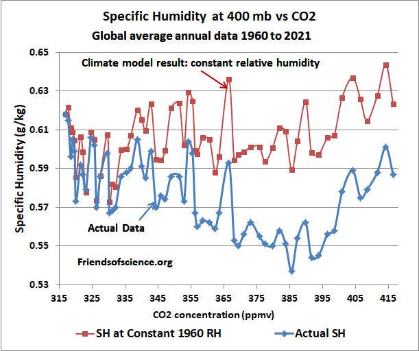 essay on relative humidity
