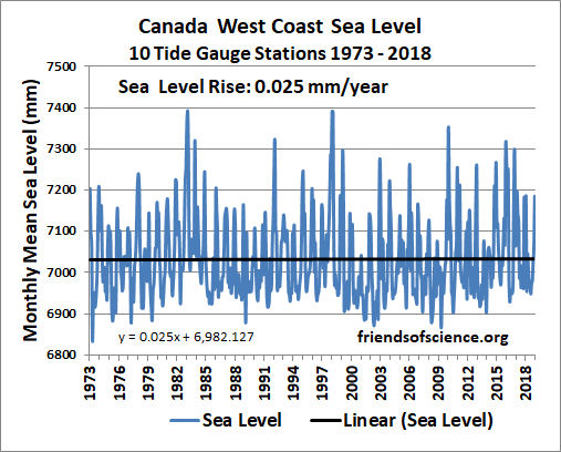Canada west coast sea level rise 10 tide gauges