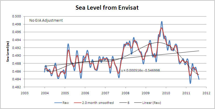 Sea level from Envisat