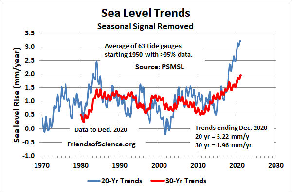 Tide Gauge Sea Level Trends