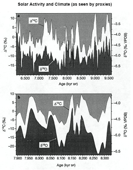 Solar activity and climate 3500 years