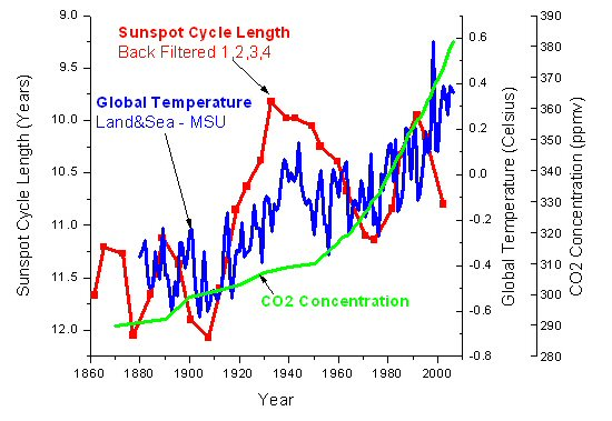 Sunspot cycle length