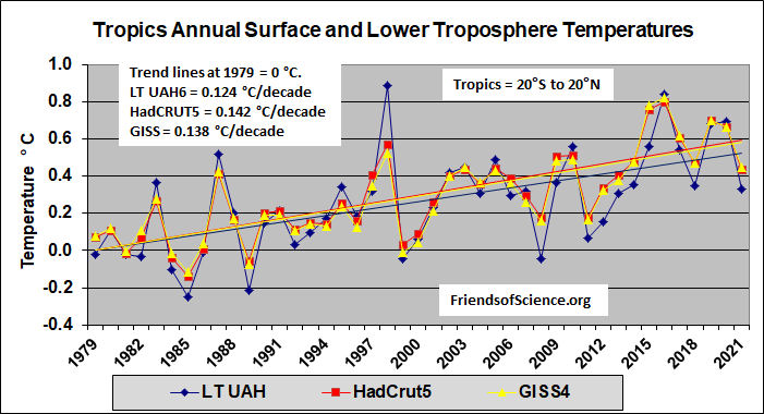 Tropical annual temperatures of the troposphere and surface measurements