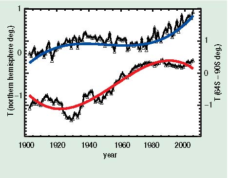 Antarctica and North America Temperature Trends