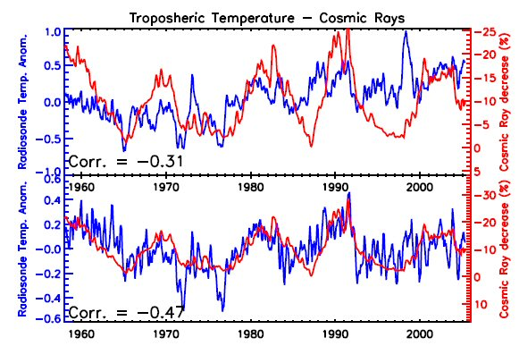 troposphere temperature and cosmic rays