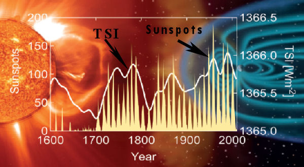 TSI and Sunspots
