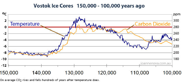 Vostok ice core data