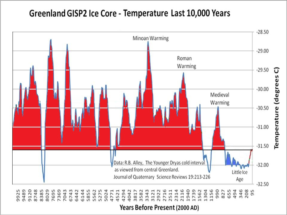 Greenland GISP2 Ice Core history 10,000 Years