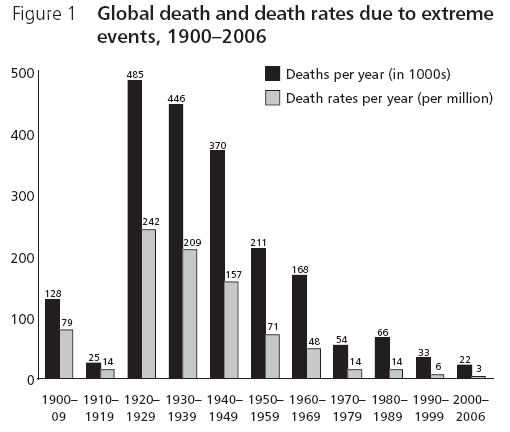 global death rates - extreme events