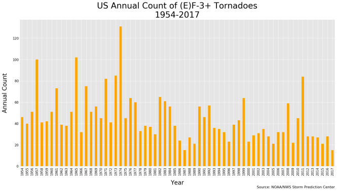 US annual tornadoes F3+