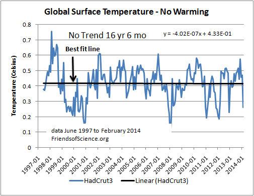HadCRUT3 global temperature 16 Years No Warming