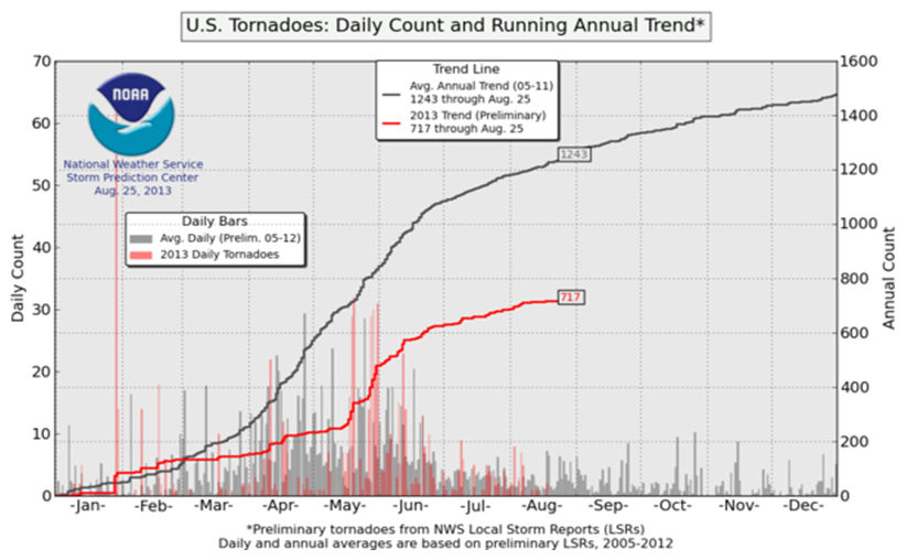 US Tornadoes daily count August 25, 2013