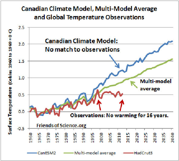 Canadian Climate Model