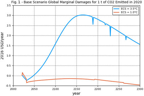 Fig. 1 Base scenario global marginal damages