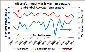 Alberta Min Max & Global Ave. Temperature