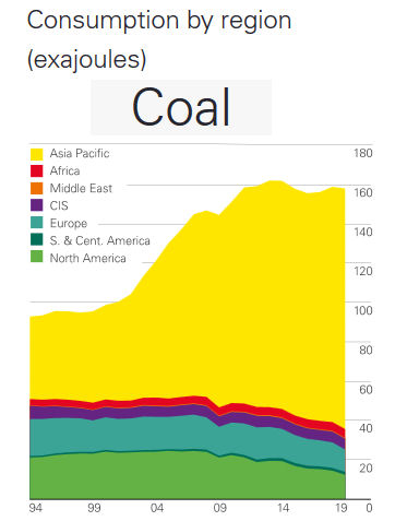 Coal consumption by region
