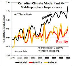 Canadian Climate Model - No match to observations
