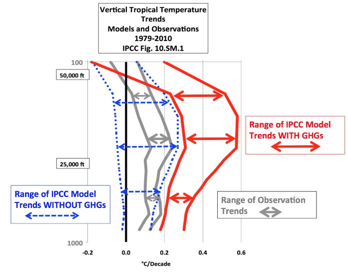 Vertical Tropical Temperature Trends, models and observations