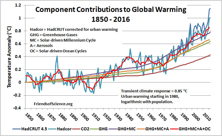 Friends of science a comparison of the sunocean to co2 contribution is shown here the graph show the sunocean contribution has 3 cooling trends and 3 warming trends ccuart Images