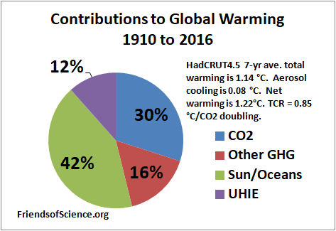 Friends of science from 1910 to 2016 the sun has cause 42 and co2 has caused 30 of the global warming see pie charts ccuart Images